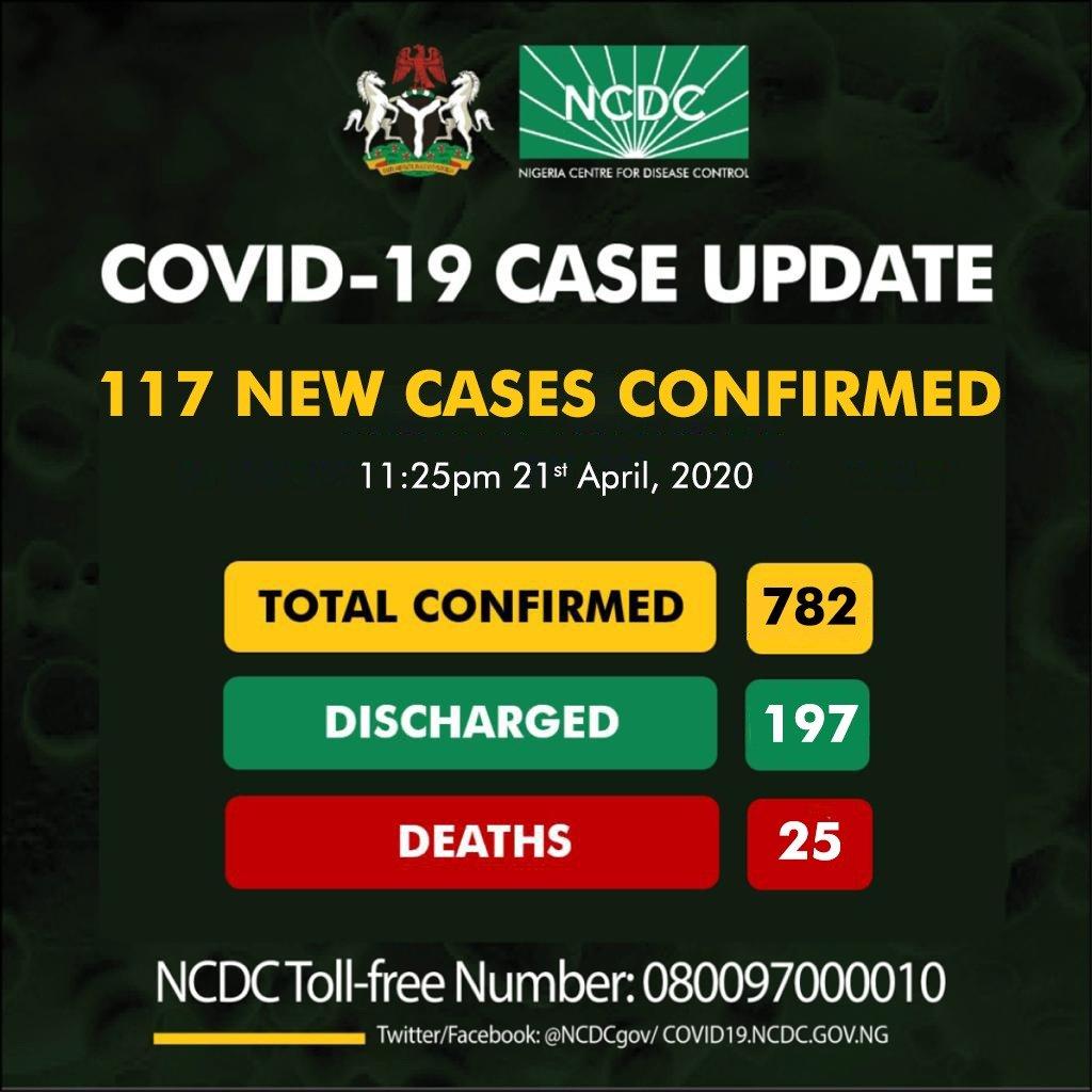 CORNA VIRUS HITS 782 IN NIGERIA